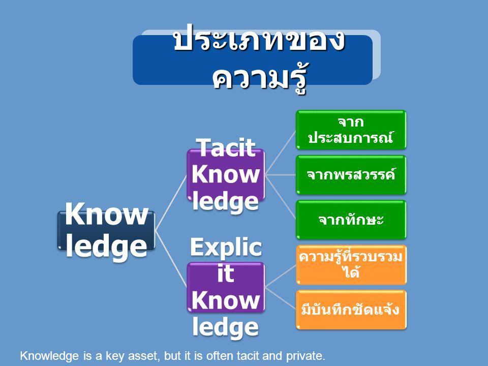 ประเภทของ ความรู้ Know ledge Tacit Know ledge จาก ประสบการณ์ จากพรสวรรค์จากทักษะ Explic it Know ledge ความรู้ที่รวบรวม ได้ มีบันทึกชัดแจ้ง Knowledge is a key asset, but it is often tacit and private.