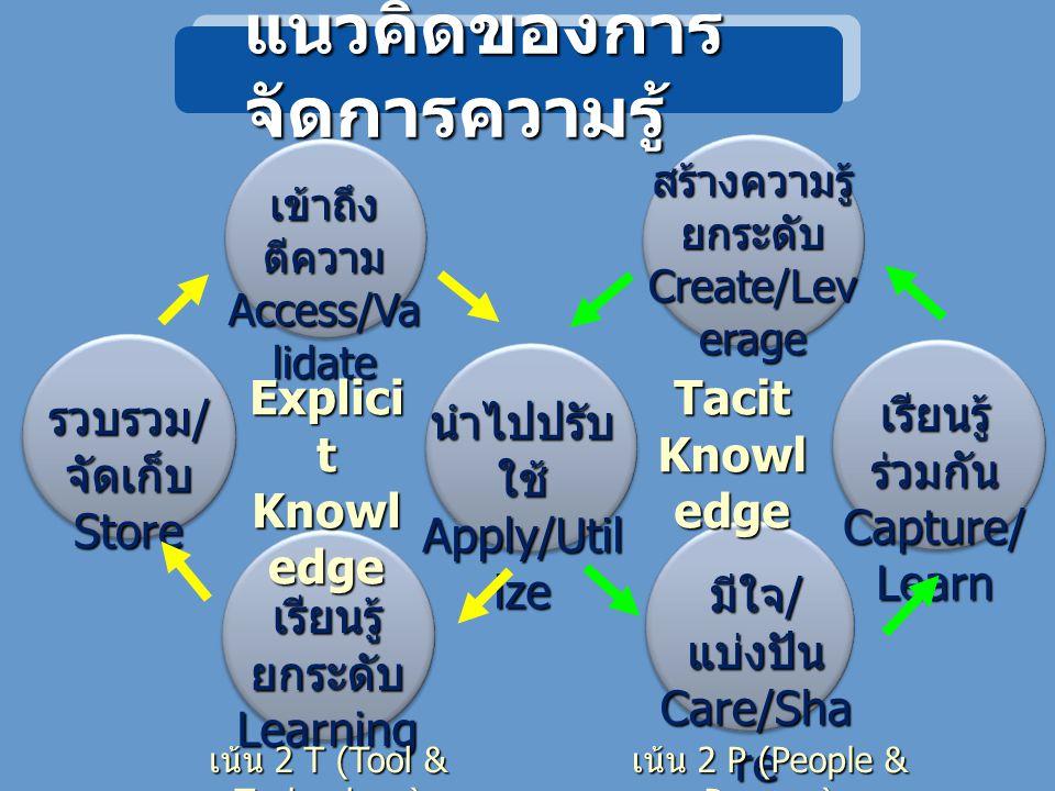 แนวคิดของการ จัดการความรู้ เข้าถึง ตีความ Access/Va lidate รวบรวม / จัดเก็บ Store นำไปปรับ ใช้ Apply/Util ize เรียนรู้ ยกระดับ Learning สร้างความรู้ ยกระดับ Create/Lev erage เรียนรู้ ร่วมกัน Capture/ Learn มีใจ / แบ่งปัน Care/Sha re Explici t Knowl edge Tacit Knowl edge เน้น 2 T (Tool & Technology) เน้น 2 P (People & Process)