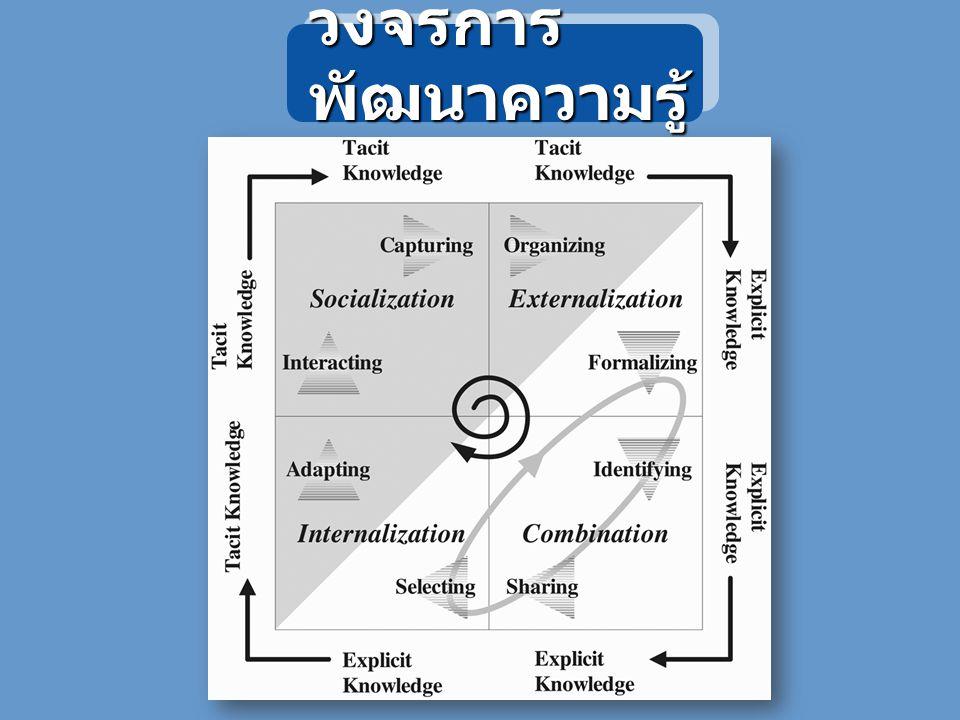 องค์ประกอบสำคัญของ การจัดการความรู้ Knowledge Vision Knowledge Sharing Knowledge Assets