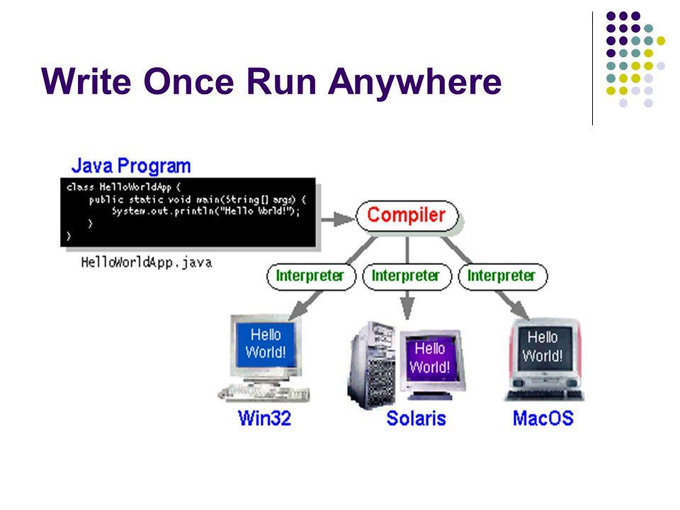 Write Once Run Anywhere