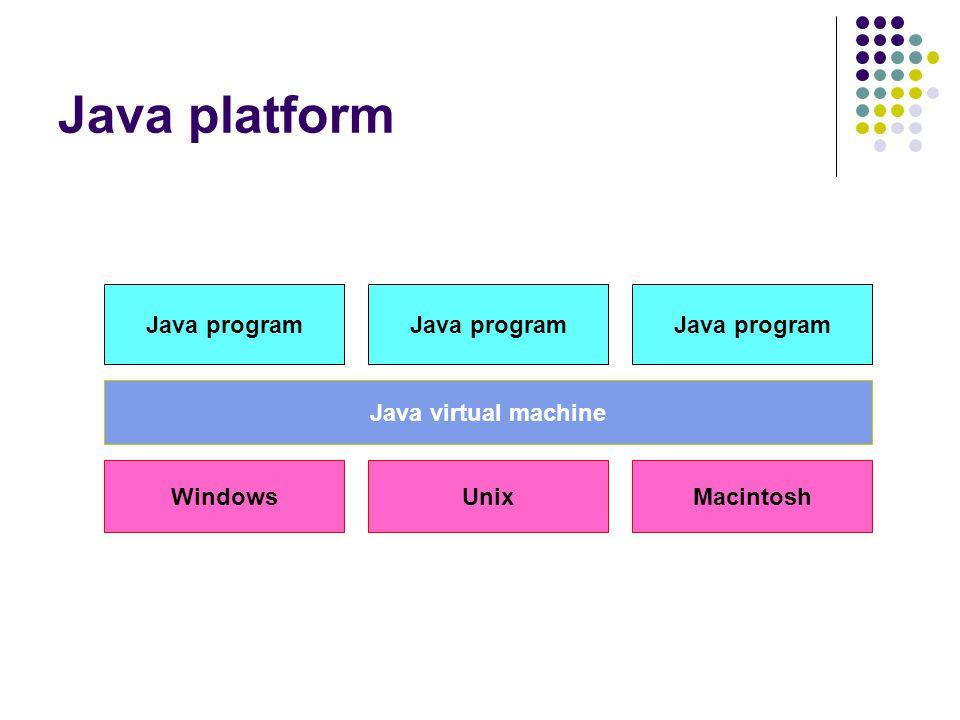 สถาปัตยกรรมของจาวา Java program Java class file Java Virtual Machine Java API Computer System Java Platform