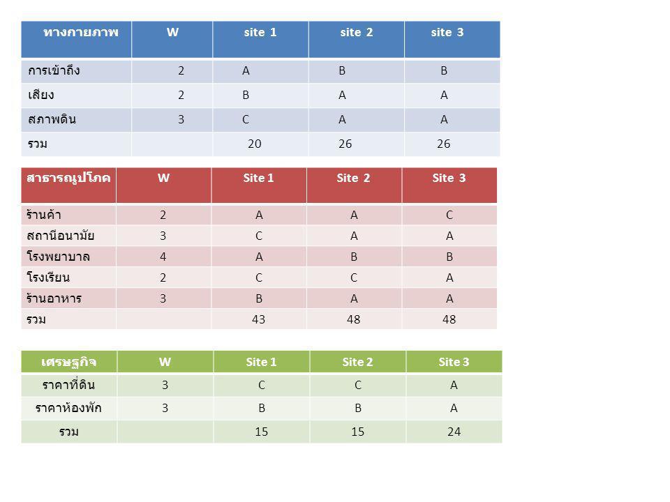 ทางกายภาพ W site 1 site 2 site 3 การเข้าถึง 2 A B B เสียง 2 B A A สภาพดิน 3 C A A รวม 20 26 สาธารณูปโภค WSite 1Site 2Site 3 ร้านค้า 2AAC สถานีอนามัย 3CAA โรงพยาบาล 4ABB โรงเรียน 2CCA ร้านอาหาร 3BAA รวม 4348 เศรษฐกิจ WSite 1Site 2Site 3 ราคาที่ดิน 3CCA ราคาห้องพัก 3BBA รวม 15 24