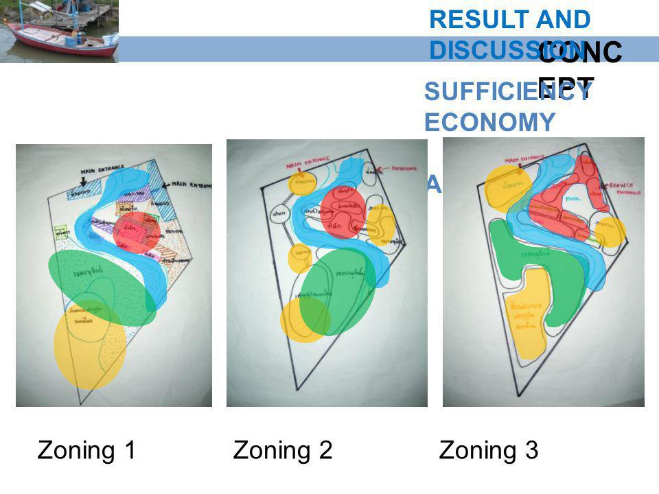 CONC EPT SUFFICIENCY ECONOMY AREA Zoning 1Zoning 2Zoning 3 RESULT AND DISCUSSION