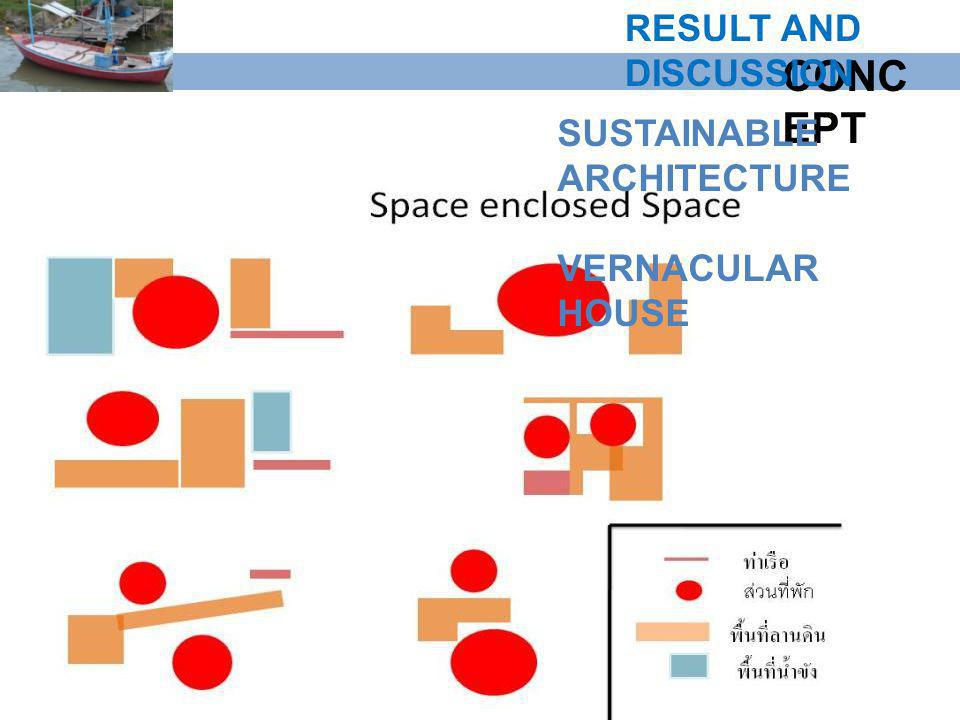 CONC EPT SUSTAINABLE ARCHITECTURE VERNACULAR HOUSE RESULT AND DISCUSSION
