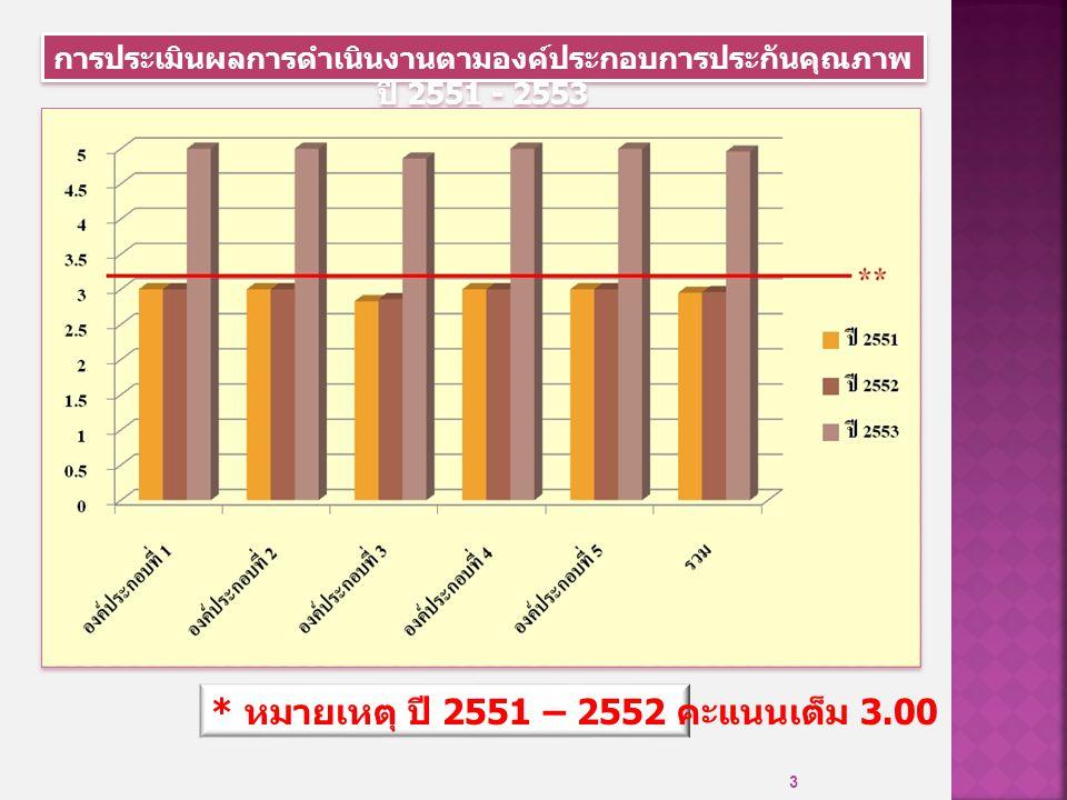 3 การประเมินผลการดำเนินงานตามองค์ประกอบการประกันคุณภาพ ปี 2551 - 2553 * หมายเหตุ ปี 2551 – 2552 คะแนนเต็ม 3.00