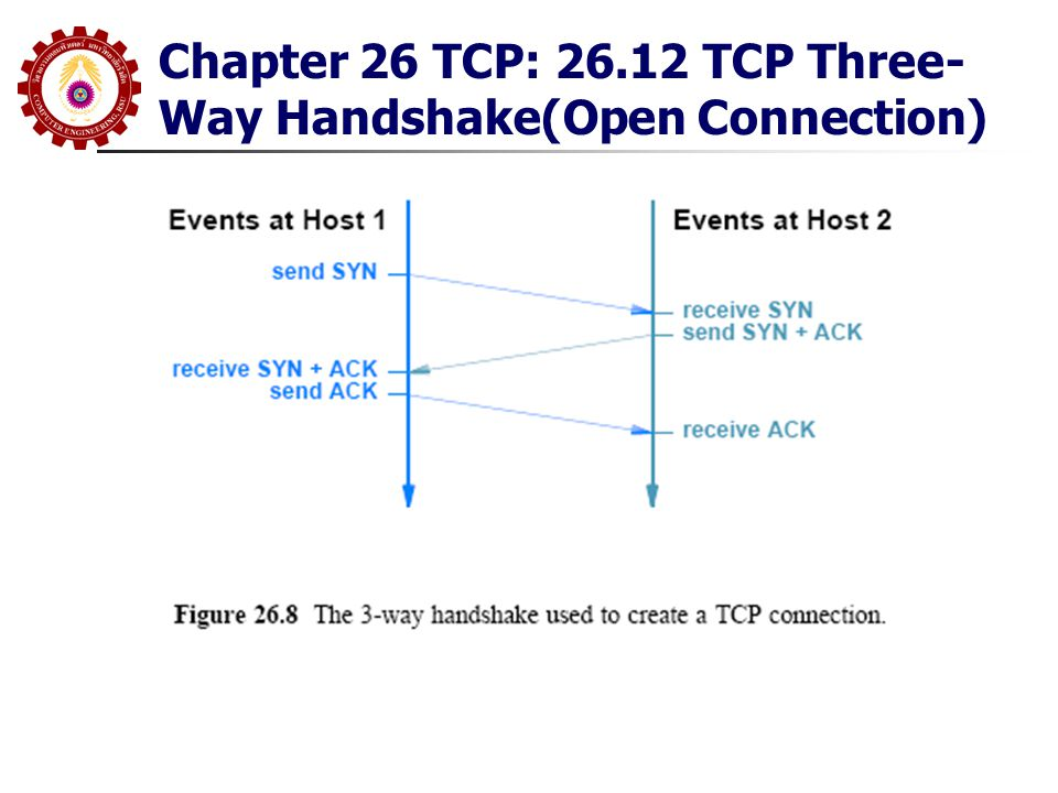 Chapter 26 TCP: 26.12 TCP Three- Way Handshake(Open Connection)