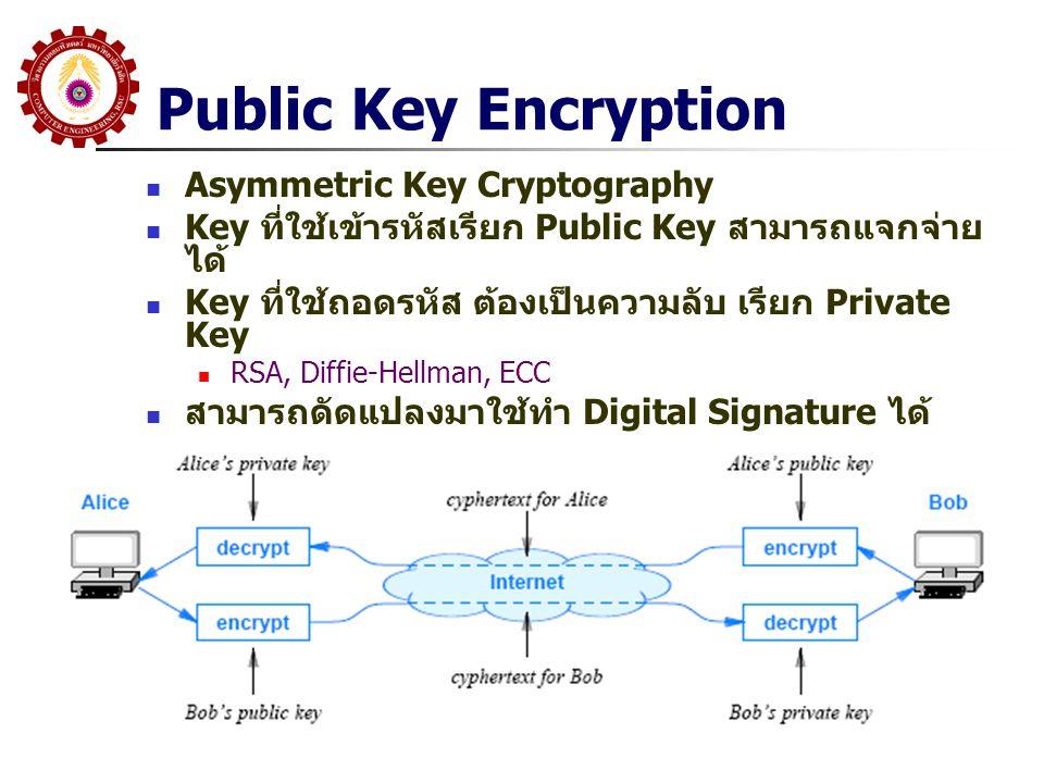 Public Key Encryption Asymmetric Key Cryptography Key ที่ใช้เข้ารหัสเรียก Public Key สามารถแจกจ่าย ได้ Key ที่ใช้ถอดรหัส ต้องเป็นความลับ เรียก Private