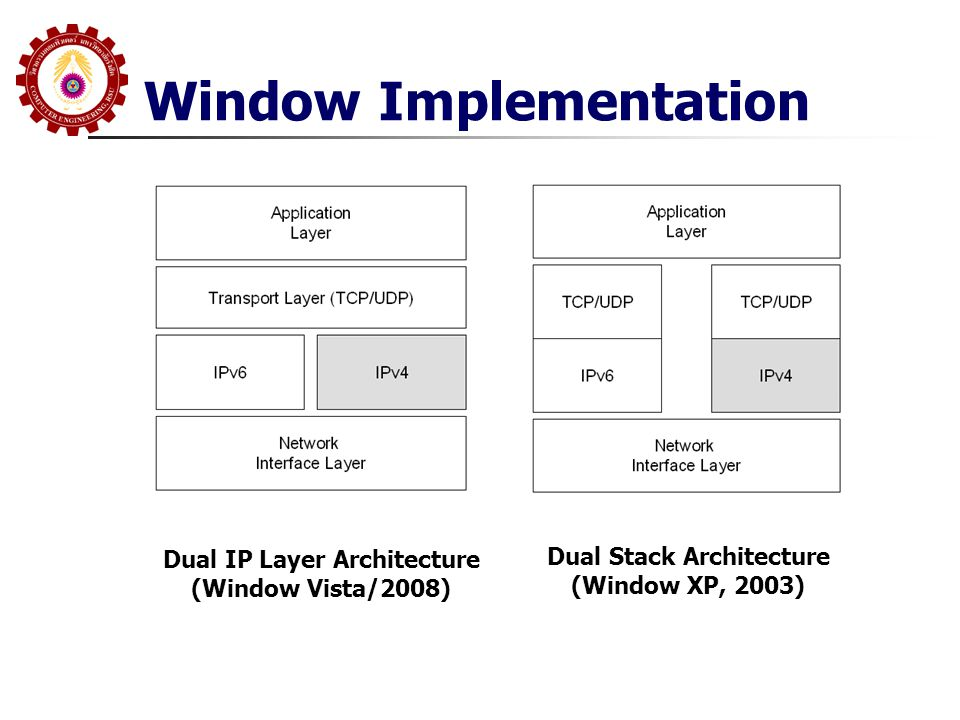 Window Implementation Dual IP Layer Architecture (Window Vista/2008) Dual Stack Architecture (Window XP, 2003)