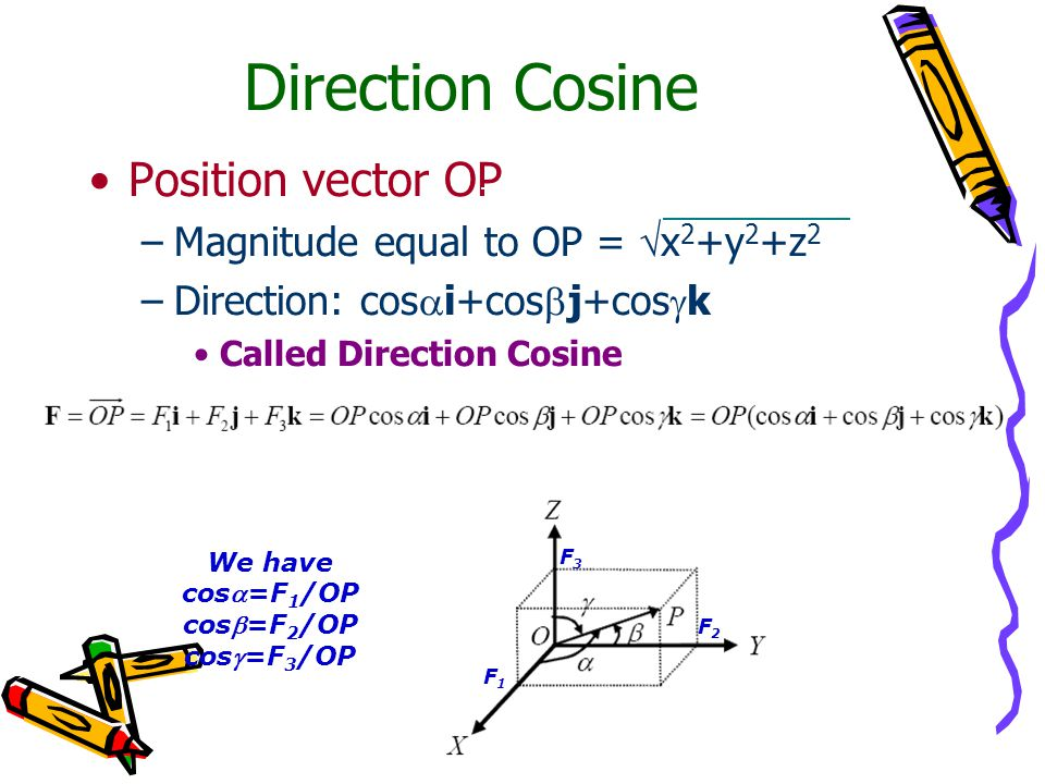 Direction Cosine Position vector OP –Magnitude equal to OP =  x 2 +y 2 +z 2 –Direction: cos  i+cos  j+cos  k Called Direction Cosine We have cos=