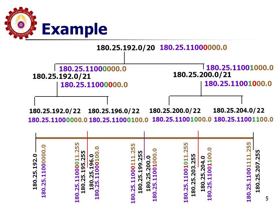 5 Example 180.25.192.0/20 180.25.192.0/21 180.25.200.0/21 180.25.192.0/22180.25.196.0/22 180.25.200.0/22 180.25.204.0/22 180.25.11000000.0 180.25.1100