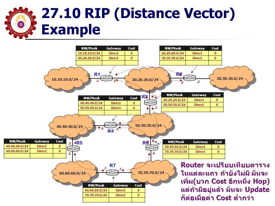 27.10 RIP (Distance Vector) Example 10.10.10.0/24 R1 20.20.20.0/24 30.30.30.0/24 50.50.50.0/24 40.40.40.0/24 70.70.70.0/24 60.60.60.0/24 R2 R3 R5R6 R7 NW/MaskGatewayCost 10.10.10.0/24Direct0 20.20.20.0/24Direct0 NW/MaskGatewayCost 20.20.20.0/24Direct0 30.30.30.0/24Direct0 NW/MaskGatewayCost 40.40.40.0/24Direct0 50.50.50.0/24Direct0 NW/MaskGatewayCost 60.60.60.0/24Direct0 70.70.70.0/24Direct0 NW/MaskGatewayCost 40.40.40.0/24Direct0 60.60.60.0/24Direct0 NW/MaskGatewayCost 20.20.20.0/24Direct0 50.50.50.0/24Direct0 NW/MaskGatewayCost 50.50.50.0/24Direct0 70.70.70.0/24Direct0 Router จะเปรียบเทียบตาราง ในแต่ละแถว ถ้ายังไม่มี มันจะ เพิ่ม(บวก Cost อีกหนึ่ง Hop) แต่ถ้ามีอยู่แล้ว มันจะ Update ก็ต่อเมื่อค่า Cost ต่ำกว่า.1.2.3.4.5.6.7 R4