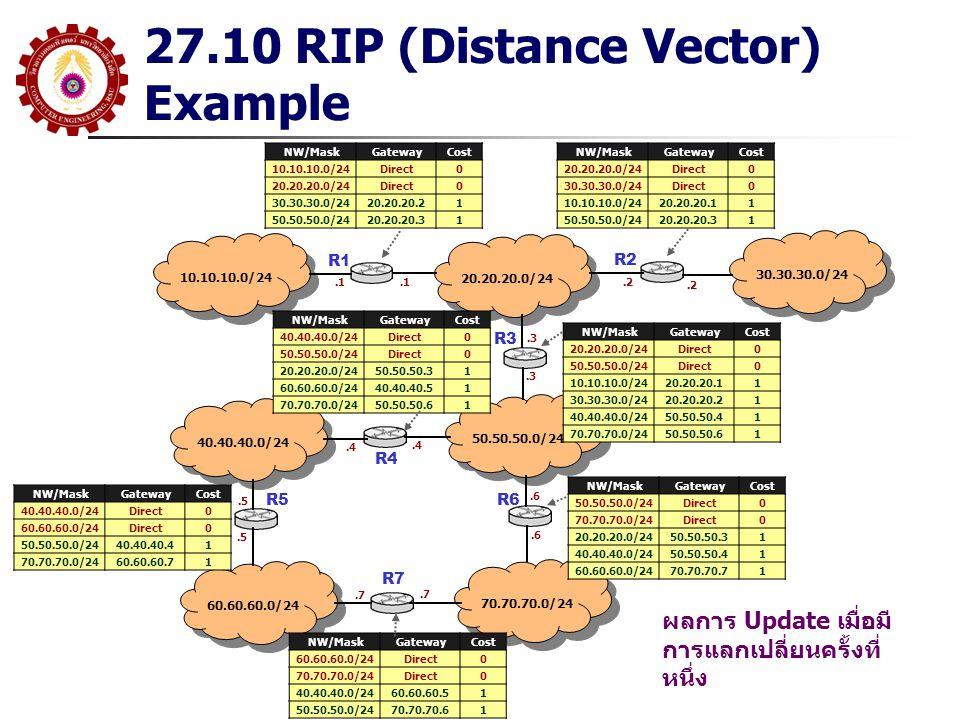 27.10 RIP (Distance Vector) Example 10.10.10.0/24 R1 20.20.20.0/24 30.30.30.0/24 50.50.50.0/24 40.40.40.0/24 70.70.70.0/24 60.60.60.0/24 R2 R3 R5R6 R7 NW/MaskGatewayCost 10.10.10.0/24Direct0 20.20.20.0/24Direct0 30.30.30.0/2420.20.20.21 50.50.50.0/2420.20.20.31 NW/MaskGatewayCost 20.20.20.0/24Direct0 30.30.30.0/24Direct0 10.10.10.0/2420.20.20.11 50.50.50.0/2420.20.20.31 NW/MaskGatewayCost 40.40.40.0/24Direct0 50.50.50.0/24Direct0 20.20.20.0/2450.50.50.31 60.60.60.0/2440.40.40.51 70.70.70.0/2450.50.50.61 NW/MaskGatewayCost 60.60.60.0/24Direct0 70.70.70.0/24Direct0 40.40.40.0/2460.60.60.51 50.50.50.0/2470.70.70.61 NW/MaskGatewayCost 40.40.40.0/24Direct0 60.60.60.0/24Direct0 50.50.50.0/2440.40.40.41 70.70.70.0/2460.60.60.71 NW/MaskGatewayCost 20.20.20.0/24Direct0 50.50.50.0/24Direct0 10.10.10.0/2420.20.20.11 30.30.30.0/2420.20.20.21 40.40.40.0/2450.50.50.41 70.70.70.0/2450.50.50.61 NW/MaskGatewayCost 50.50.50.0/24Direct0 70.70.70.0/24Direct0 20.20.20.0/2450.50.50.31 40.40.40.0/2450.50.50.41 60.60.60.0/2470.70.70.71.1.2.3.4.5.6.7 ผลการ Update เมื่อมี การแลกเปลี่ยนครั้งที่ หนึ่ง R4