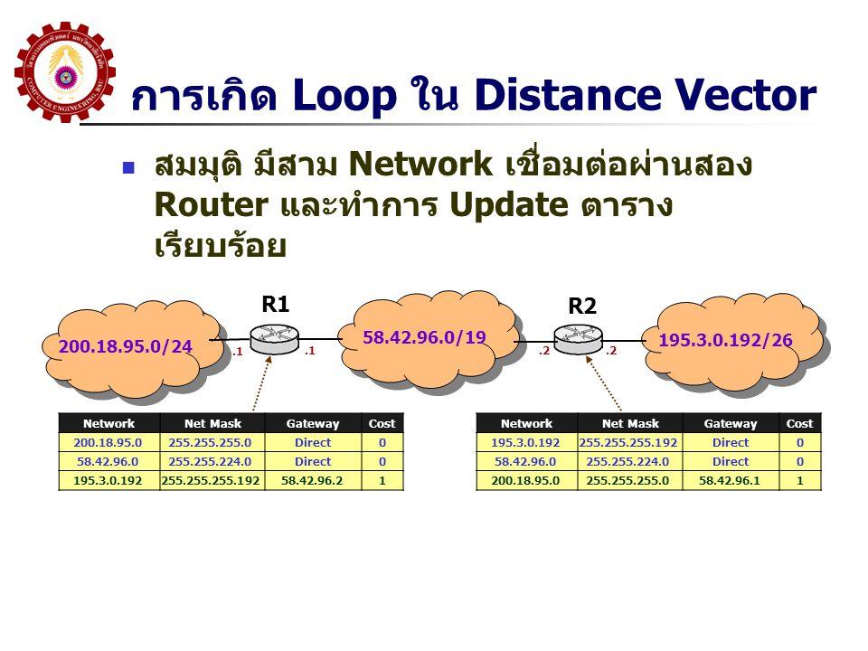 การเกิด Loop ใน Distance Vector สมมุติ มีสาม Network เชื่อมต่อผ่านสอง Router และทำการ Update ตาราง เรียบร้อย 200.18.95.0/24 58.42.96.0/19 195.3.0.192/26 R1 R2 NetworkNet MaskGatewayCost 200.18.95.0255.255.255.0Direct0 58.42.96.0255.255.224.0Direct0 195.3.0.192255.255.255.19258.42.96.21.1.2 NetworkNet MaskGatewayCost 195.3.0.192255.255.255.192Direct0 58.42.96.0255.255.224.0Direct0 200.18.95.0255.255.255.058.42.96.11
