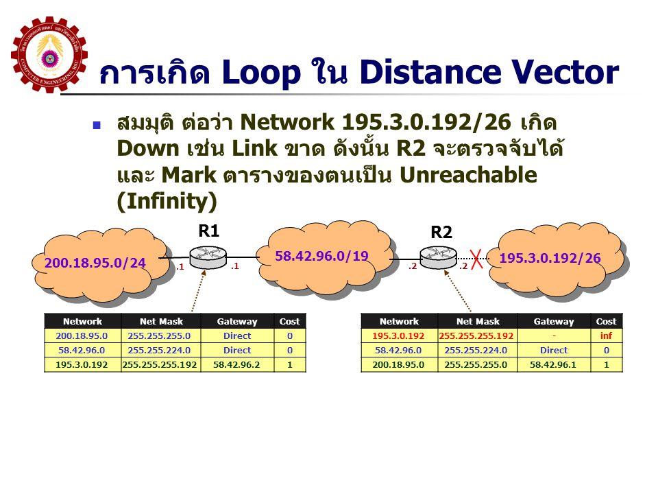 การเกิด Loop ใน Distance Vector สมมุติ ต่อว่า Network 195.3.0.192/26 เกิด Down เช่น Link ขาด ดังนั้น R2 จะตรวจจับได้ และ Mark ตารางของตนเป็น Unreachable (Infinity) 200.18.95.0/24 58.42.96.0/19 195.3.0.192/26 R1 R2 NetworkNet MaskGatewayCost 200.18.95.0255.255.255.0Direct0 58.42.96.0255.255.224.0Direct0 195.3.0.192255.255.255.19258.42.96.21.1.2 NetworkNet MaskGatewayCost 195.3.0.192255.255.255.192-inf 58.42.96.0255.255.224.0Direct0 200.18.95.0255.255.255.058.42.96.11