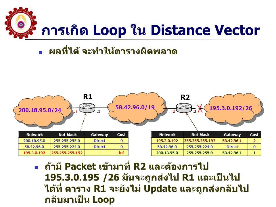การเกิด Loop ใน Distance Vector ผลที่ได้ จะทำให้ตารางผิดพลาด 200.18.95.0/24 58.42.96.0/19 195.3.0.192/26 R1 R2 NetworkNet MaskGatewayCost 200.18.95.0255.255.255.0Direct0 58.42.96.0255.255.224.0Direct0 195.3.0.192255.255.255.192-inf.1.2 NetworkNet MaskGatewayCost 195.3.0.192255.255.255.19258.42.96.12 58.42.96.0255.255.224.0Direct0 200.18.95.0255.255.255.058.42.96.11 ถ้ามี Packet เข้ามาที่ R2 และต้องการไป 195.3.0.195 /26 มันจะถูกส่งไป R1 และเป็นไป ได้ที่ ตาราง R1 จะยังไม่ Update และถูกส่งกลับไป กลับมาเป็น Loop