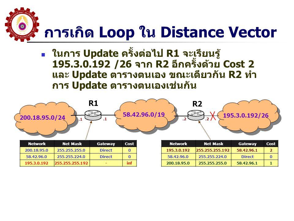 การเกิด Loop ใน Distance Vector ในการ Update ครั้งต่อไป R1 จะเรียนรู้ 195.3.0.192 /26 จาก R2 อีกครั้งด้วย Cost 2 และ Update ตารางตนเอง ขณะเดียวกัน R2 ทำ การ Update ตารางตนเองเช่นกัน 200.18.95.0/24 58.42.96.0/19 195.3.0.192/26 R1 R2 NetworkNet MaskGatewayCost 200.18.95.0255.255.255.0Direct0 58.42.96.0255.255.224.0Direct0 195.3.0.192255.255.255.192-inf.1.2 NetworkNet MaskGatewayCost 195.3.0.192255.255.255.19258.42.96.12 58.42.96.0255.255.224.0Direct0 200.18.95.0255.255.255.058.42.96.11