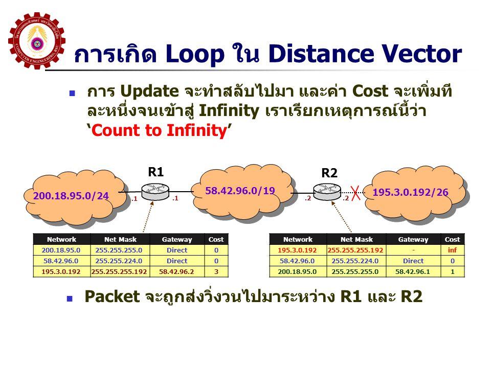 การเกิด Loop ใน Distance Vector การ Update จะทำสลับไปมา และค่า Cost จะเพิ่มที ละหนึ่งจนเข้าสู่ Infinity เราเรียกเหตุการณ์นี้ว่า 'Count to Infinity' 200.18.95.0/24 58.42.96.0/19 195.3.0.192/26 R1 R2 NetworkNet MaskGatewayCost 200.18.95.0255.255.255.0Direct0 58.42.96.0255.255.224.0Direct0 195.3.0.192255.255.255.19258.42.96.23.1.2 NetworkNet MaskGatewayCost 195.3.0.192255.255.255.192-inf 58.42.96.0255.255.224.0Direct0 200.18.95.0255.255.255.058.42.96.11 Packet จะถูกส่งวิ่งวนไปมาระหว่าง R1 และ R2