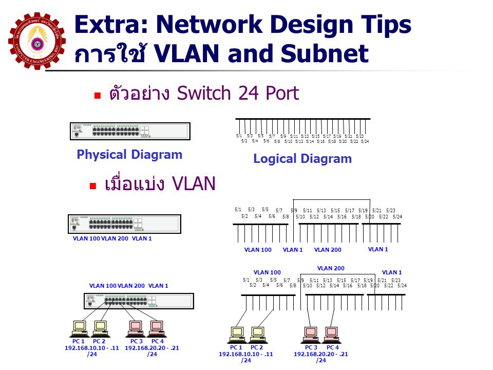 Extra: Network Design Tips การใช้ VLAN and Subnet ตัวอย่าง Switch 24 Port 5/1 5/2 5/3 5/4 5/5 5/6 5/7 5/8 5/9 5/10 5/11 5/12 5/13 5/14 5/15 5/16 5/17