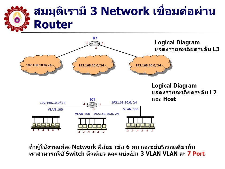 สมมุติเรามี 3 Network เชื่อมต่อผ่าน Router 192.168.10.0/24 R1.1 192.168.20.0/24 192.168.30.0/24.1 Logical Diagram แสดงรายละเอียดระดับ L3 ถ้าผู้ใช้งานแต่ละ Network มีน้อย เช่น 6 คน และอยู่บริเวณเดียวกัน เราสามารถใช้ Switch ตัวเดียว และ แบ่งเป็น 3 VLAN VLAN ละ 7 Port Logical Diagram แสดงรายละเอียดระดับ L2 และ Host R1.1 192.168.10.0/24 192.168.30.0/24 192.168.20.0/24.2.3.4.5.6.7.2.3.4.5.6.7.2.3.4.5.6.7 VLAN 100 VLAN 200 VLAN 300