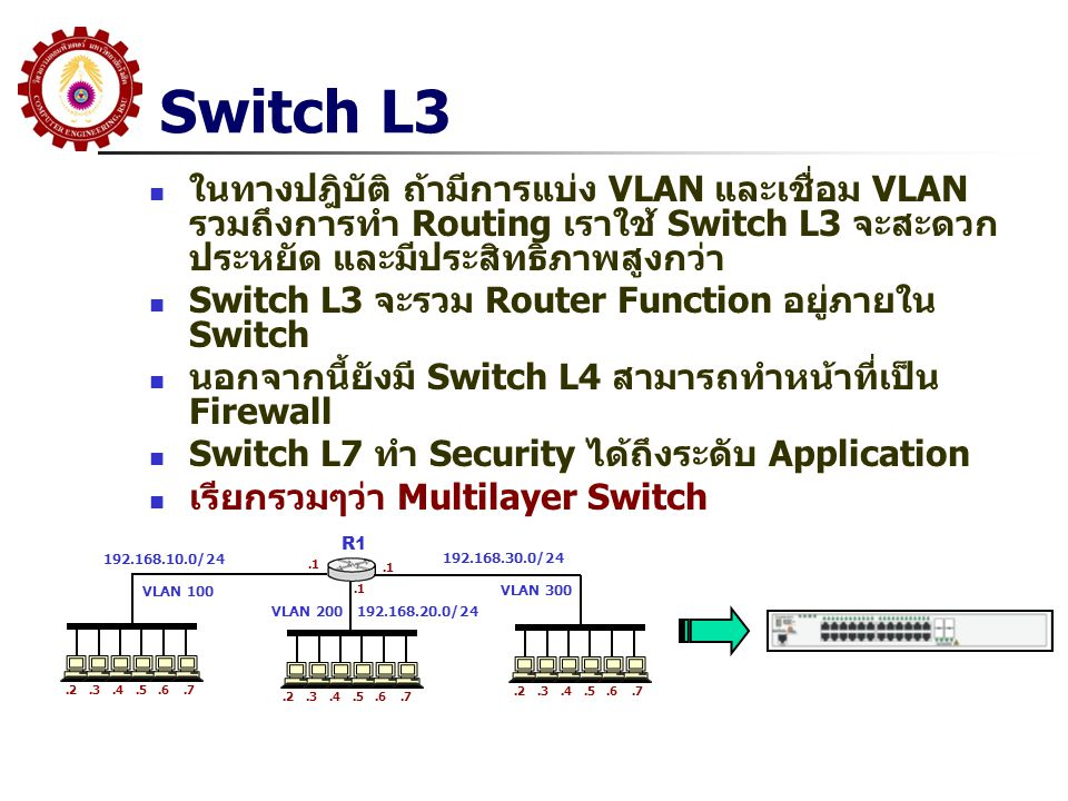 Switch L3 ในทางปฎิบัติ ถ้ามีการแบ่ง VLAN และเชื่อม VLAN รวมถึงการทำ Routing เราใช้ Switch L3 จะสะดวก ประหยัด และมีประสิทธิภาพสูงกว่า Switch L3 จะรวม Router Function อยู่ภายใน Switch นอกจากนี้ยังมี Switch L4 สามารถทำหน้าที่เป็น Firewall Switch L7 ทำ Security ได้ถึงระดับ Application เรียกรวมๆว่า Multilayer Switch R1.1 192.168.10.0/24 192.168.30.0/24 192.168.20.0/24.2.3.4.5.6.7.2.3.4.5.6.7.2.3.4.5.6.7 VLAN 100 VLAN 200 VLAN 300