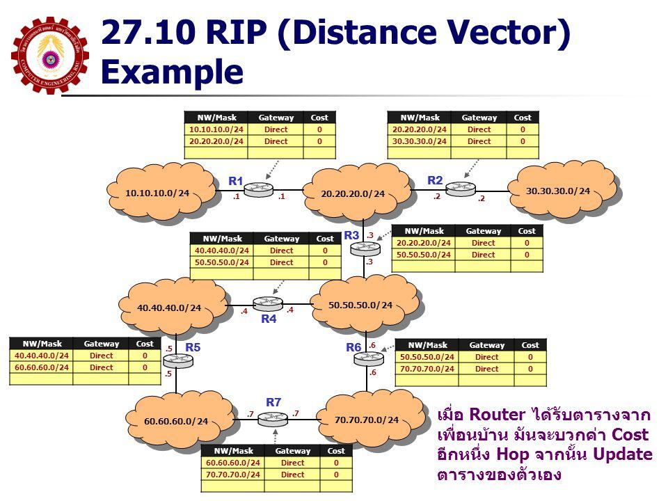 27.10 RIP (Distance Vector) Example 10.10.10.0/24 R1 20.20.20.0/24 30.30.30.0/24 50.50.50.0/24 40.40.40.0/24 70.70.70.0/24 60.60.60.0/24 R2 R3 R5R6 R7 NW/MaskGatewayCost 10.10.10.0/24Direct0 20.20.20.0/24Direct0 NW/MaskGatewayCost 20.20.20.0/24Direct0 30.30.30.0/24Direct0 NW/MaskGatewayCost 40.40.40.0/24Direct0 50.50.50.0/24Direct0 NW/MaskGatewayCost 60.60.60.0/24Direct0 70.70.70.0/24Direct0 NW/MaskGatewayCost 40.40.40.0/24Direct0 60.60.60.0/24Direct0 NW/MaskGatewayCost 20.20.20.0/24Direct0 50.50.50.0/24Direct0 NW/MaskGatewayCost 50.50.50.0/24Direct0 70.70.70.0/24Direct0 เมื่อ Router ได้รับตารางจาก เพื่อนบ้าน มันจะบวกค่า Cost อีกหนึ่ง Hop จากนั้น Update ตารางของตัวเอง.1.2.3.4.5.6.7 R4