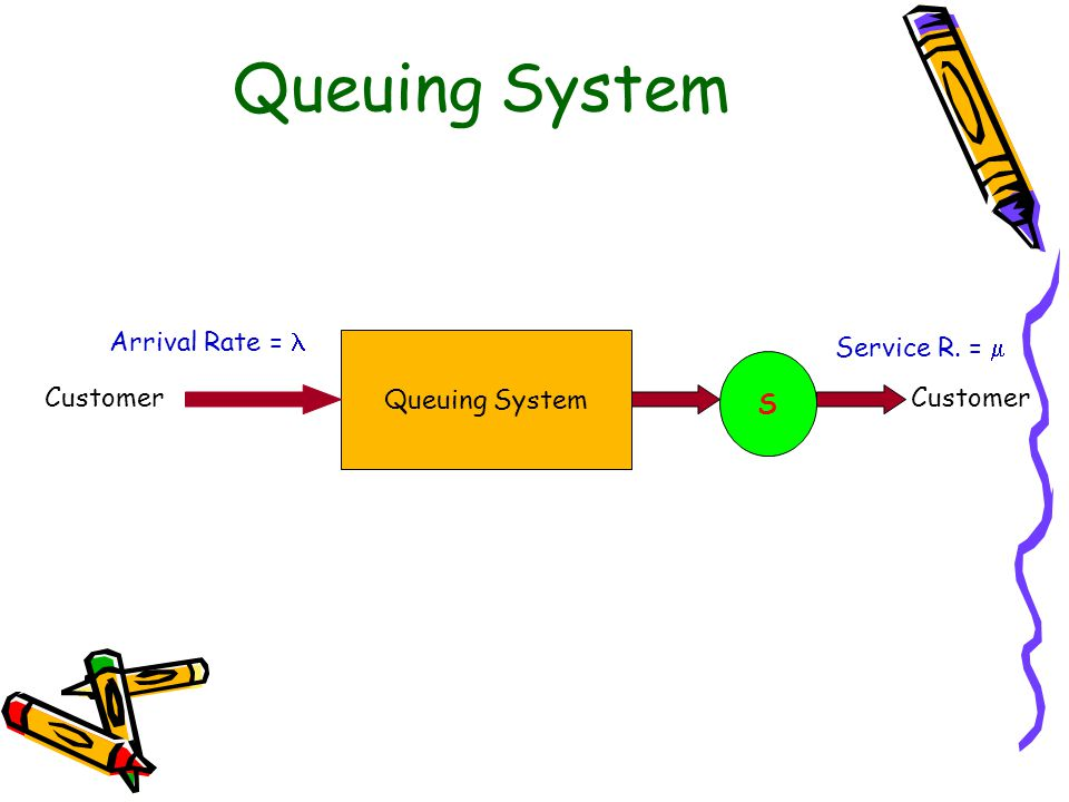 Queuing System S Customer Arrival Rate = Service R. = 