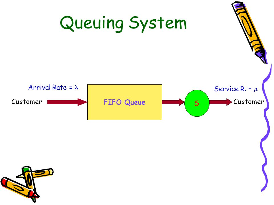 Queuing System FIFO Queue S Customer Arrival Rate = Service R. = 