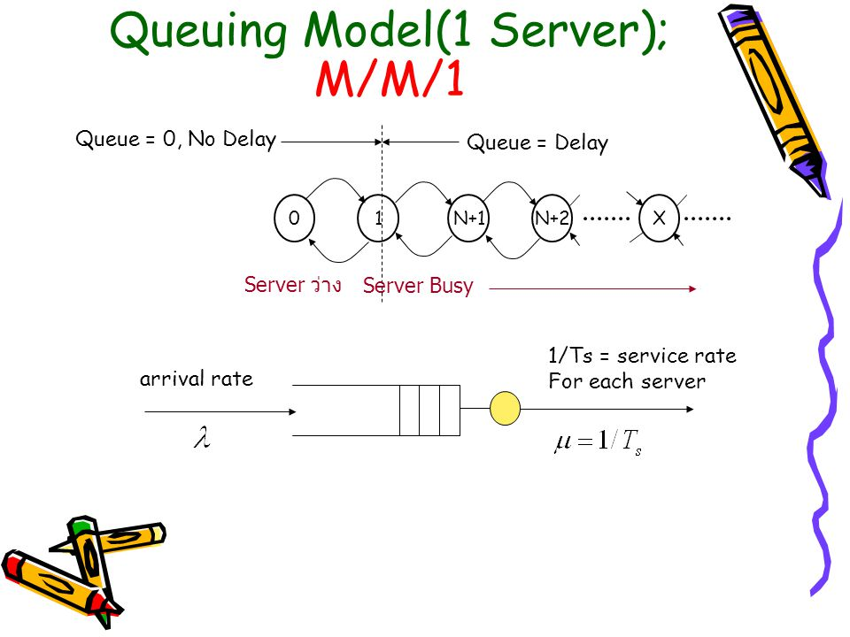 Queuing Model(1 Server); M/M/1 01N+1N+2X Queue = 0, No Delay Queue = Delay arrival rate 1/Ts = service rate For each server Server ว่าง Server Busy