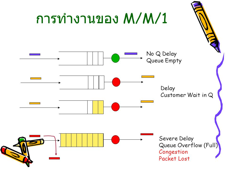การทำงานของ M/M/1 No Q Delay Queue Empty Delay Customer Wait in Q Severe Delay Queue Overflow (Full) Congestion Packet Lost