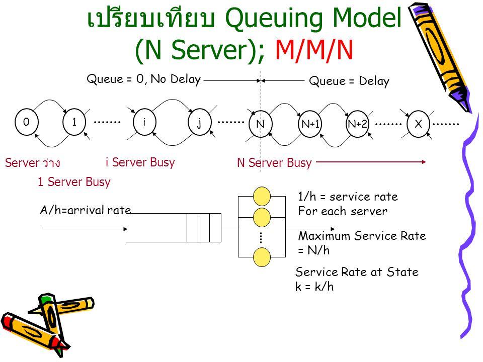 เปรียบเทียบ Queuing Model (N Server); M/M/N 01ij NN+1N+2X Queue = 0, No Delay Queue = Delay A/h=arrival rate 1/h = service rate For each server Maximu