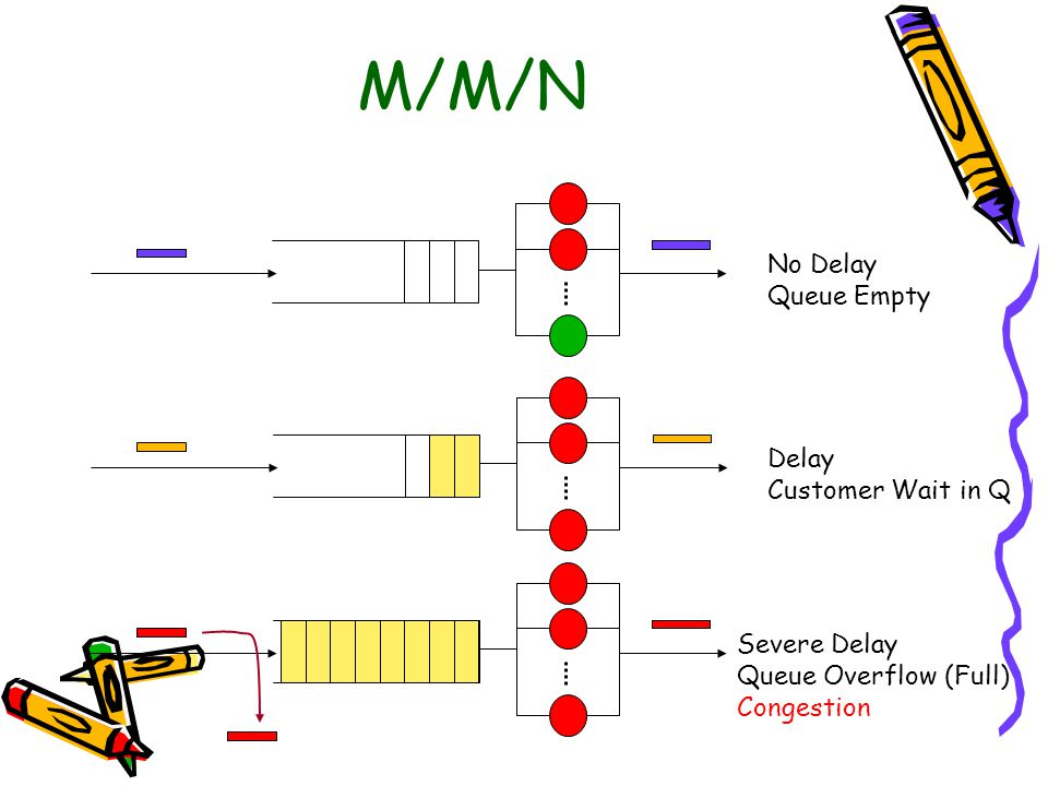 M/M/N No Delay Queue Empty Delay Customer Wait in Q Severe Delay Queue Overflow (Full) Congestion