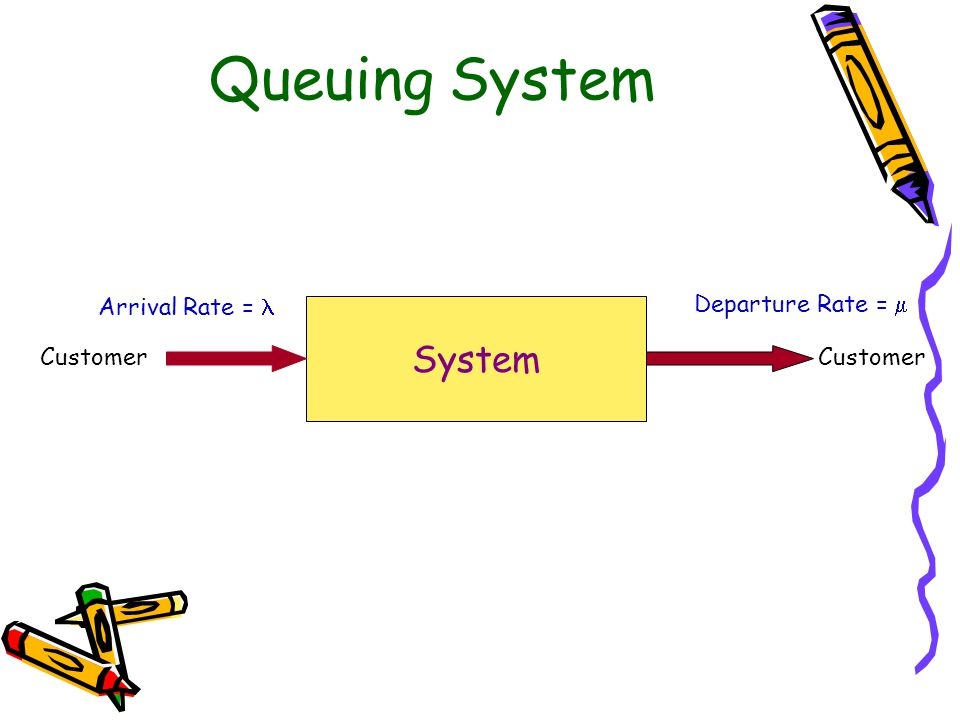 Queuing System S Customer Arrival Rate = Service Rate =  =1/Ts M/M/1 Queuing System Steady-State State probability is not change