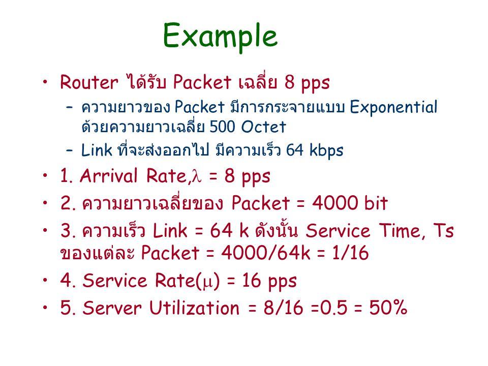 Example Router ได้รับ Packet เฉลี่ย 8 pps – ความยาวของ Packet มีการกระจายแบบ Exponential ด้วยความยาวเฉลี่ย 500 Octet –Link ที่จะส่งออกไป มีความเร็ว 64