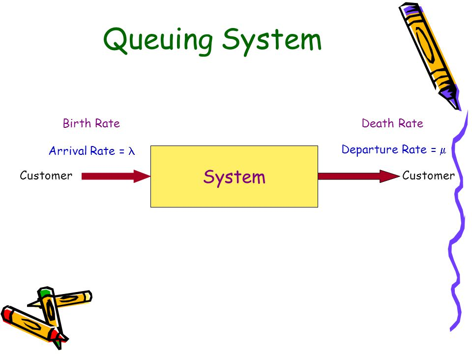 M/M/1 S  =1/Ts Arrival = Poisson, Inter Arrival = Exponential, 1/ Service Rate,  Service Time, Ts (1/  ) = Exponential Queue = FIFO 1 Server