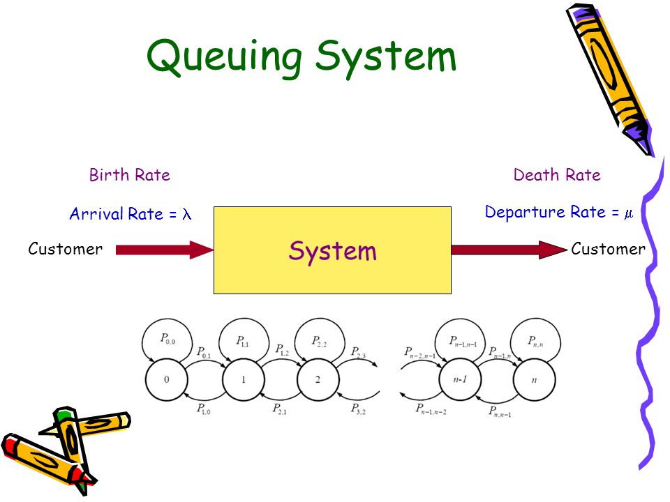 Queuing System System Customer Arrival Rate = Departure Rate =  Birth RateDeath Rate < 