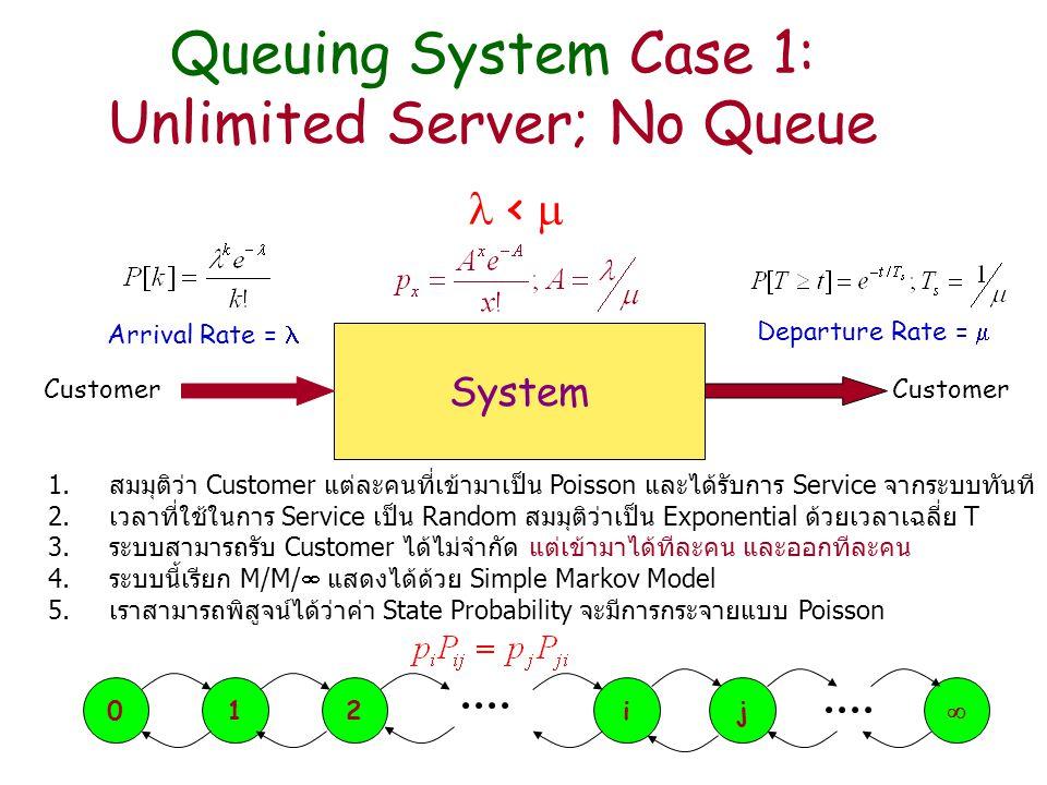 Queuing System Case 2: Limited Server; No Queue System Customer Arrival Rate = Departure Rate =  <  1.สมมุติว่า Customer แต่ละคนที่เข้ามาเป็น Poisson และได้รับการ Service จากระบบทันที 2.เวลาที่ใช้ในการ Service เป็น Random สมมุติว่าเป็น Exponential ด้วยเวลาเฉลี่ย T 3.ระบบสามารถรับ Customer ได้ N ถ้าทุก Server เต็ม จะรับ Customer ใหม่ไม่ได้ 4.ระบบนี้เรียก M/M/N/N แสดงได้ด้วย Simple Markov Model 5.State Probability จะมีการกระจายแบบ First Erlang (Erlang B) Distribution 012ijN