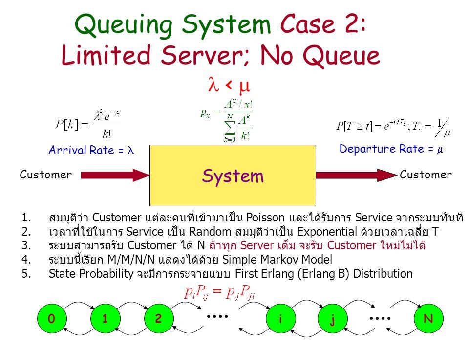 Queuing System Case 3: Limited Server; With Queue System Customer Arrival Rate = Departure Rate =  <  1.สมมุติว่า Customer แต่ละคนที่เข้ามาเป็น Poisson และได้รับการ Service จากระบบทันที 2.เวลาที่ใช้ในการ Service เป็น Random สมมุติว่าเป็น Exponential ด้วยเวลาเฉลี่ย T 3.ระบบสามารถรับ Customer ได้ไม่จำกัด แต่จะ Service ได้สูงสุด N 4.ถ้าทุก Server เต็ม Customer ใหม่จะต้องรอใน Queue ในกรณีนี้จะเกิด Queuing Delay 5.ระบบนี้เรียก M/M/N หรือ M/M/N/  แสดงได้ด้วย Simple Markov Model 6.State Probability จะมีการกระจายแบบ Second Erlang (Erlang C) Distribution 012NN+1 