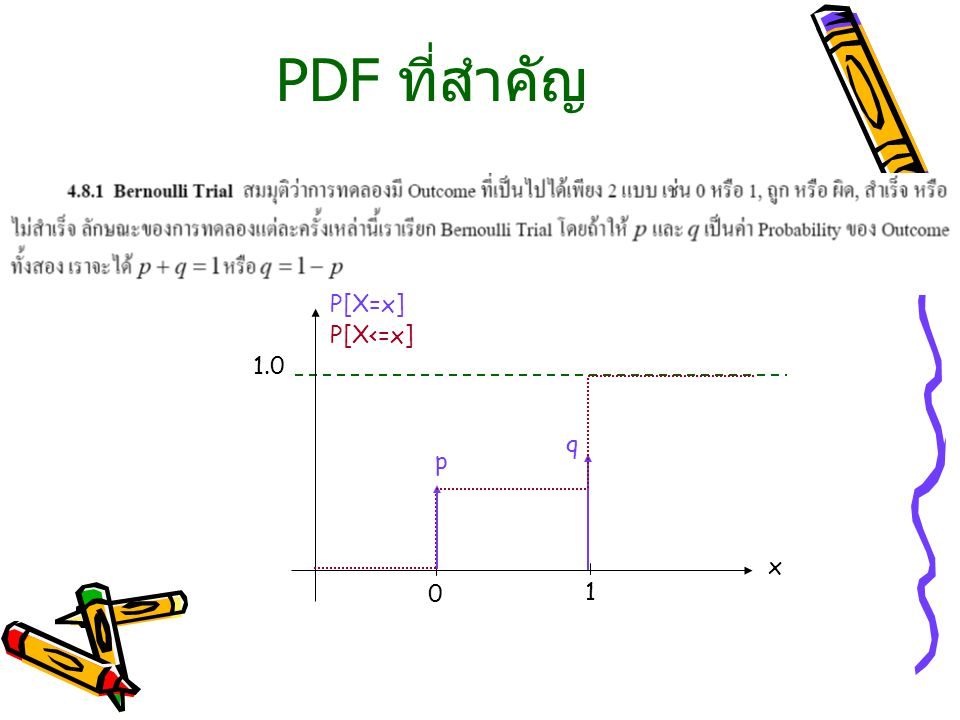PDF ที่สำคัญ x P[X=x] 0 1 p q P[X<=x] 1.0