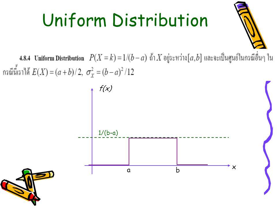 Uniform Distribution a b 1/(b-a) x f(x)