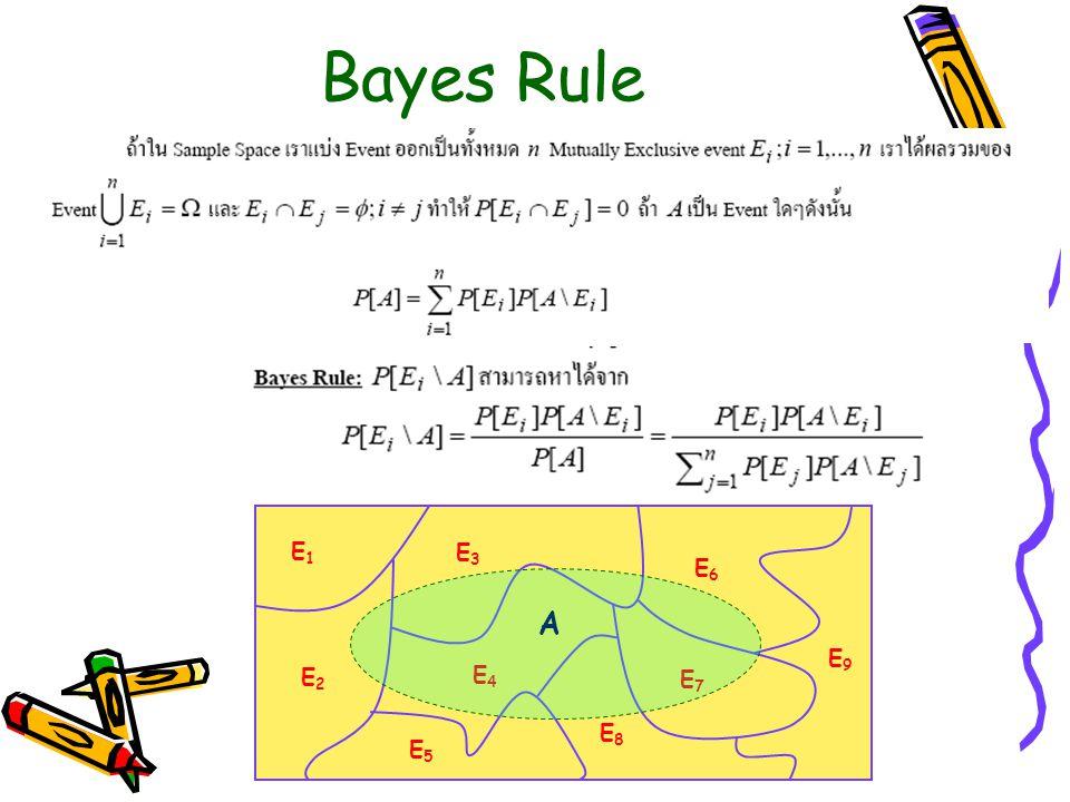 Bayes Rule E1E1 E2E2 E3E3 E4E4 E5E5 E6E6 E7E7 E8E8 E9E9 A