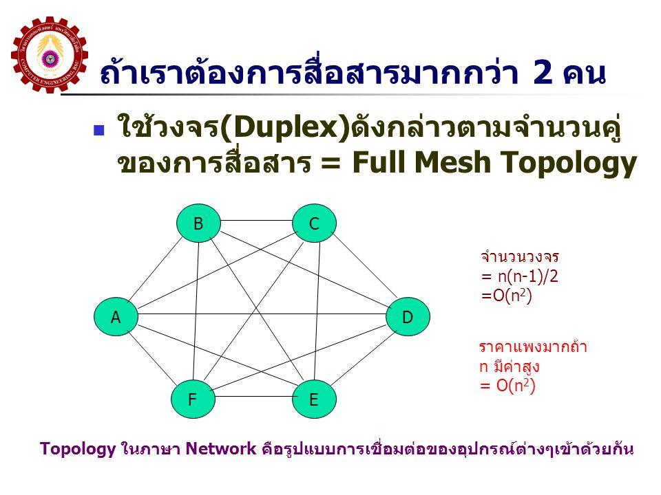 ถ้าเราต้องการสื่อสารมากกว่า 2 คน ใช้วงจร (Duplex) ดังกล่าวตามจำนวนคู่ ของการสื่อสาร = Full Mesh Topology A BC D FE จำนวนวงจร = n(n-1)/2 =O(n 2 ) ราคาแ