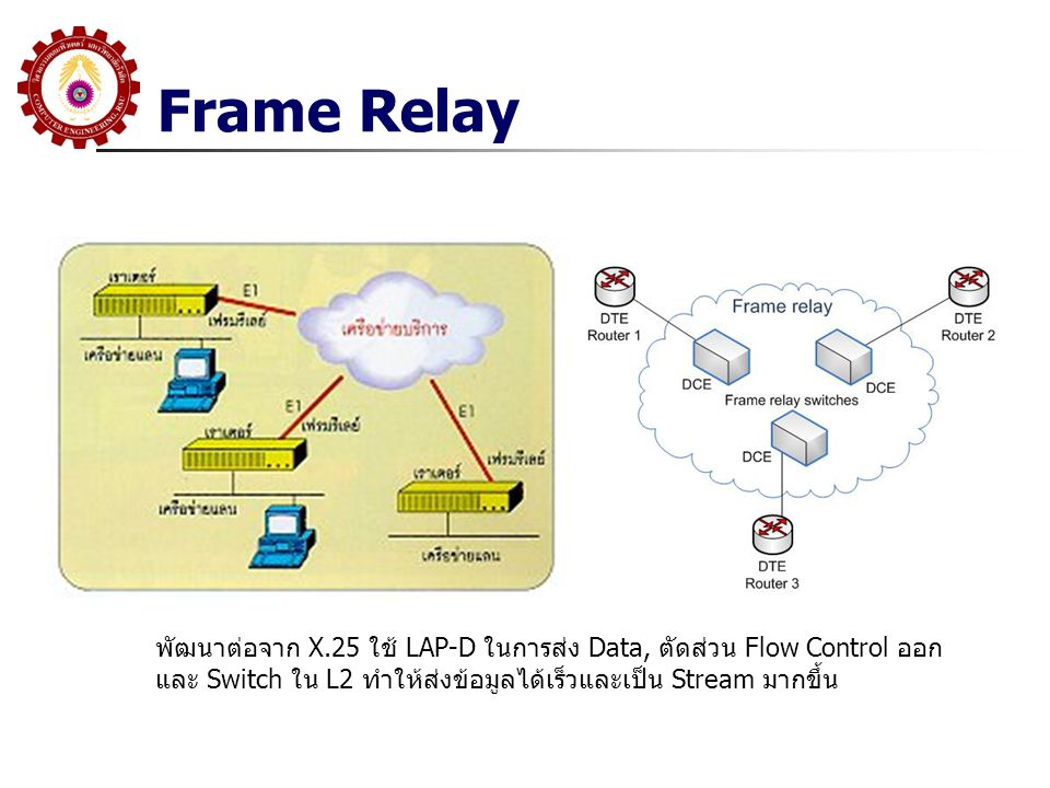 Frame Relay พัฒนาต่อจาก X.25 ใช้ LAP-D ในการส่ง Data, ตัดส่วน Flow Control ออก และ Switch ใน L2 ทำให้ส่งข้อมูลได้เร็วและเป็น Stream มากขึ้น