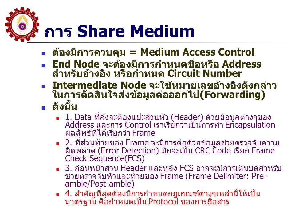 การ Share Medium ต้องมีการควบคุม = Medium Access Control End Node จะต้องมีการกำหนดชื่อหรือ Address สำหรับอ้างอิง หรือกำหนด Circuit Number Intermediate Node จะใช้หมายเลขอ้างอิงดังกล่าว ในการตัดสินใจส่งข้อมูลต่อออกไป(Forwarding) ดังนั้น 1.