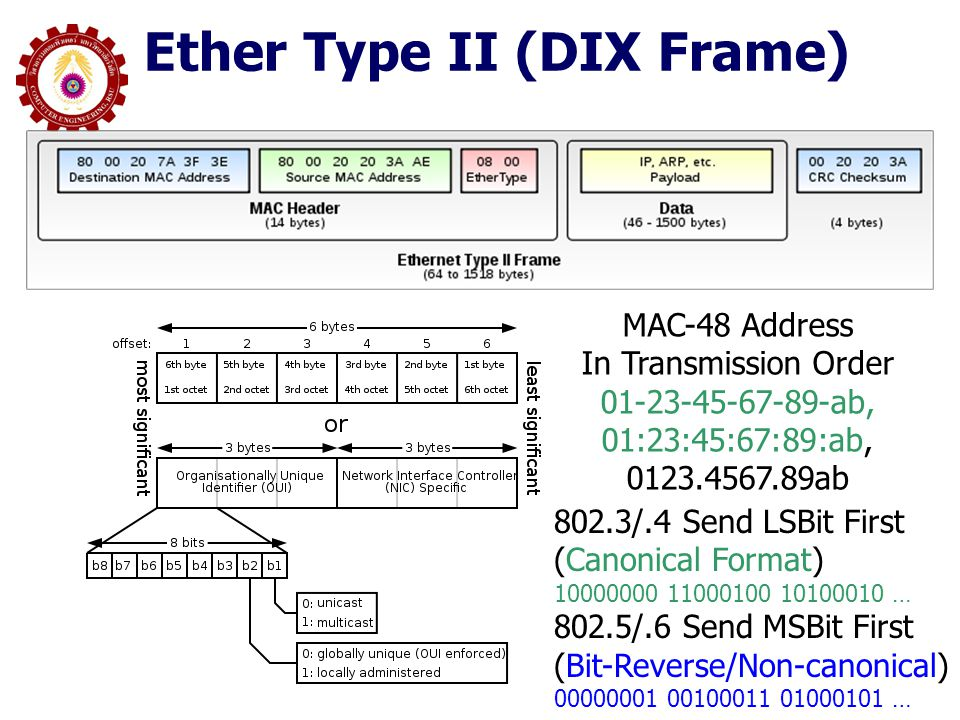 Ether Type II (DIX Frame) MAC-48 Address In Transmission Order 01-23-45-67-89-ab, 01:23:45:67:89:ab, 0123.4567.89ab 802.3/.4 Send LSBit First (Canonic