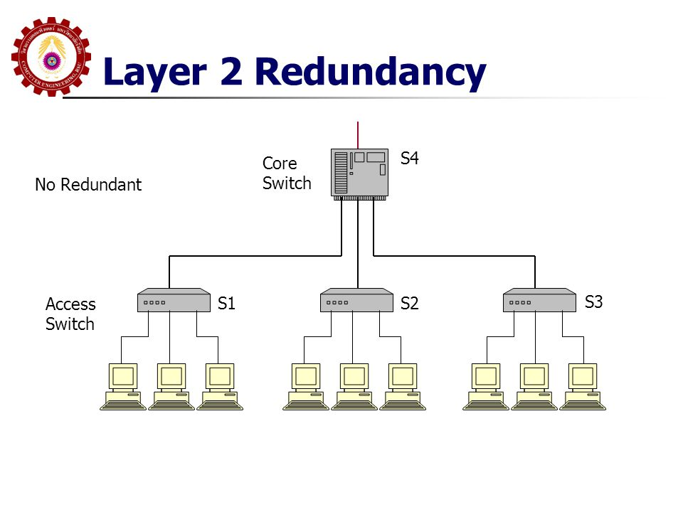 Layer 2 Redundancy Access Switch S1S2 S3 Core Switch S4 No Redundant