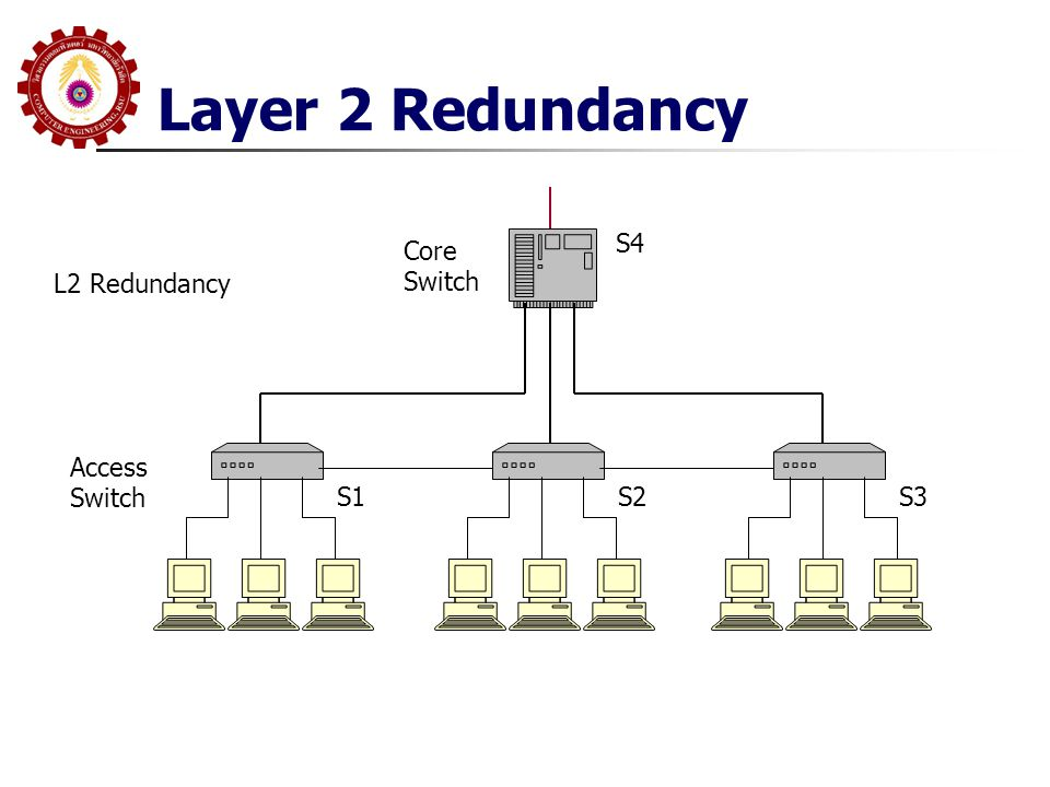 Layer 2 Redundancy Access Switch S1S2S3 Core Switch S4 L2 Redundancy