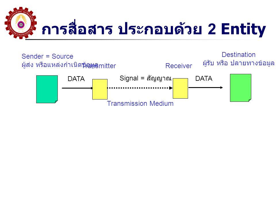 การสื่อสาร ประกอบด้วย 2 Entity Sender = Source ผู้ส่ง หรือแหล่งกำเนิดข้อมูล Destination ผู้รับ หรือ ปลายทางข้อมูล DATA Transmitter Receiver Transmission Medium Signal = สัญญาณ