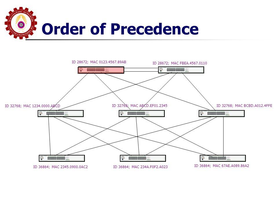 Order of Precedence ID 28672; MAC 0123.4567.89AB ID 28672; MAC FBEA.4567.0110 ID 32768; MAC 1234.0000.ABCD ID 32768; MAC ABCD.EF01.2345ID 32768; MAC B
