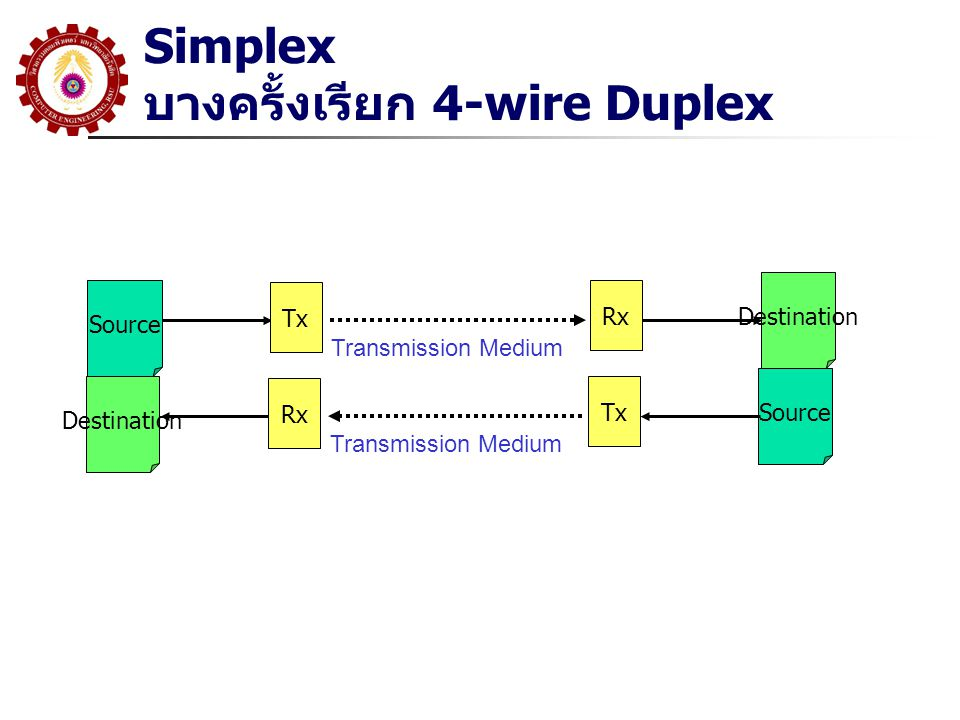 Simplex บางครั้งเรียก 4-wire Duplex Source Destination Tx Rx Transmission Medium Source Destination Rx Tx Transmission Medium
