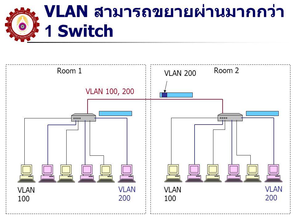 VLAN สามารถขยายผ่านมากกว่า 1 Switch Room 1 Room 2 VLAN 100 VLAN 200 VLAN 100 VLAN 200 VLAN 100, 200 VLAN 200
